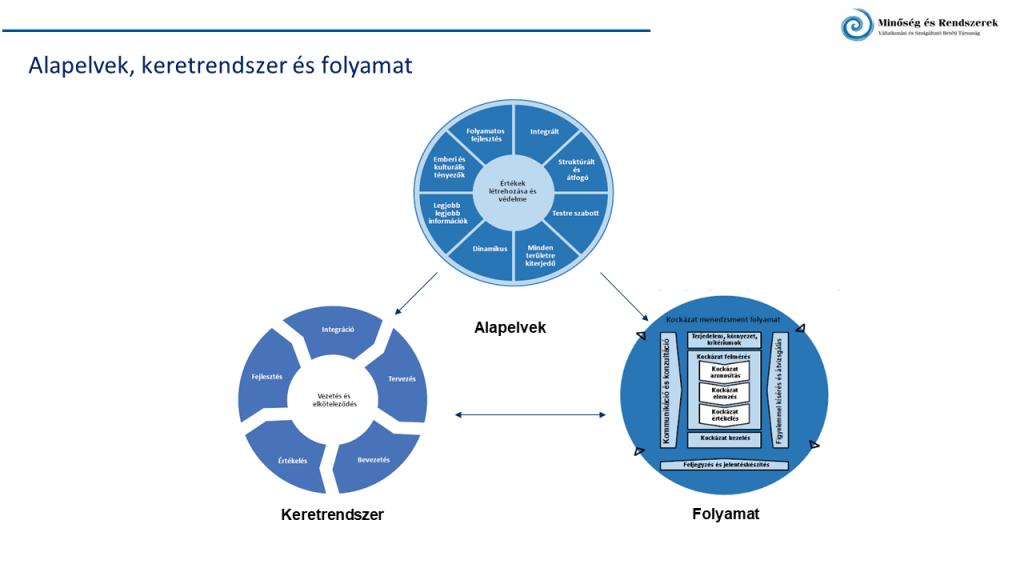 MSZ ISO 31000 Kockázatmenedzsment szabvány felépítése